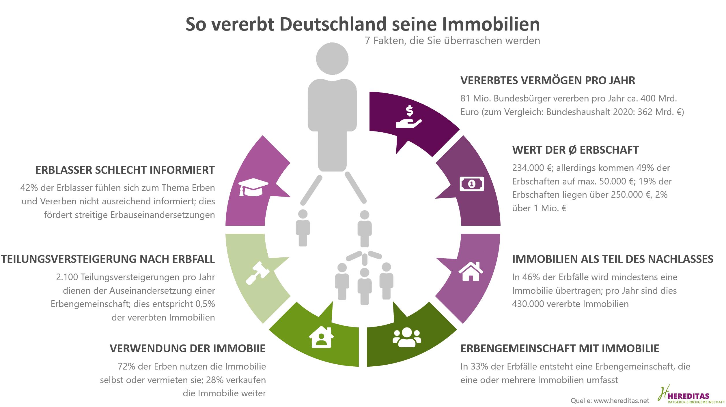 So vererbt Deutschland seine Immobilien: 7 Fakten, die Sie überraschen werden