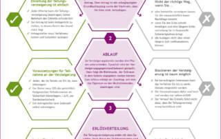 Infografik: Die Teilungsversteigerung