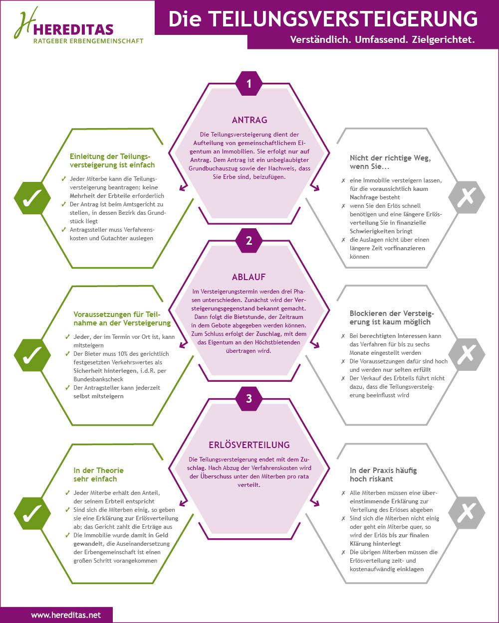 Infografik Teilungsversteigerung