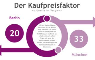 Immobilien in Berlin kaufen